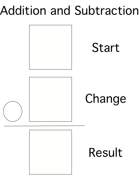"""Teaching Addition and Subtraction as """"change plus"""" and """"change minus"""""""