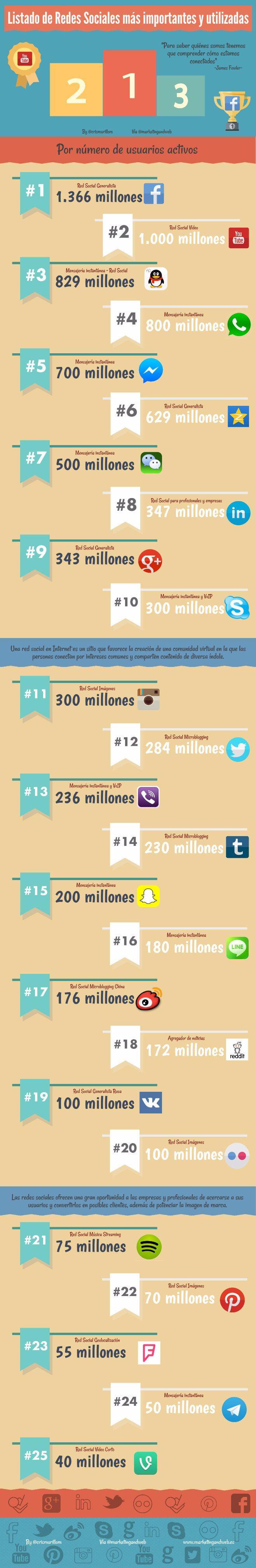 Listado de redes sociales más importantes y más utilizadas. Infografía en español. #CommunityManager