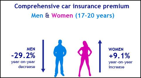 Car insurance prices increase yet again for young female drivers http://www.mycargossip.com/blog.php?pid=166&name=car-insurance-prices-increase-yet-again-for-young-female-drivers