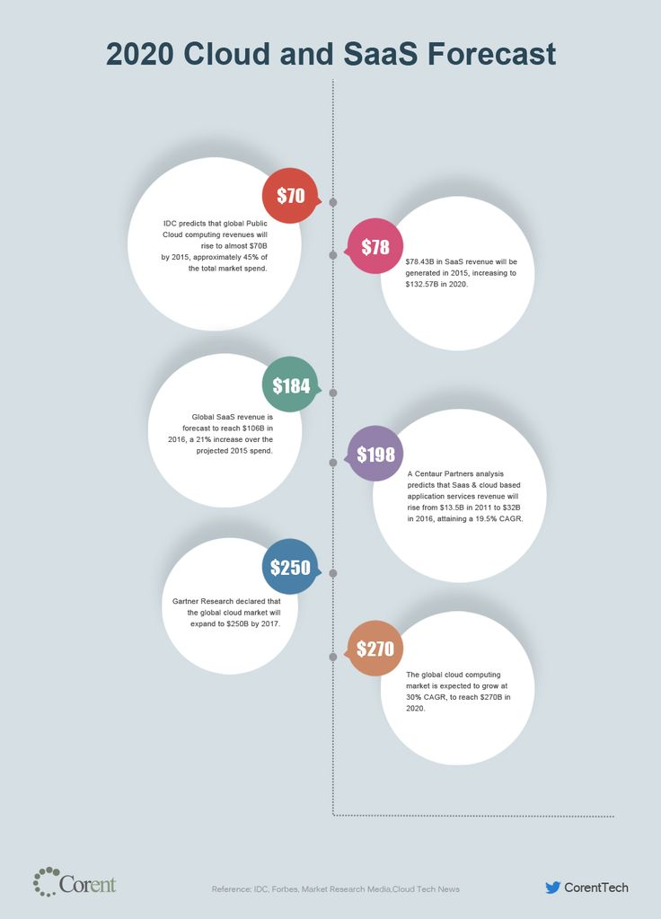 Cloud and SaaS Revenue Predictions | Cloud Migration | Cloud Computing | Infograph | Cloudify | SaaSify