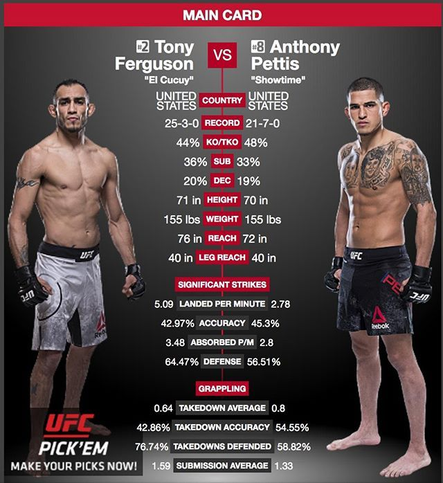 Tony Ferguson Tonyfergusonxt Faces Anthony Pettis Showtimepettis At Ufc 229 Former Interim Lightweigh Ufc Ufc Fight Night Ultimate Fighting Championship