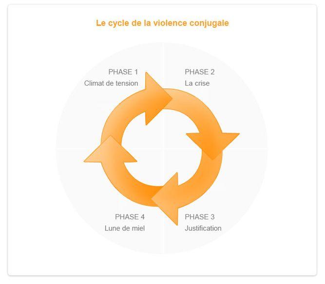 La violence conjugale - Institut de Victimologie