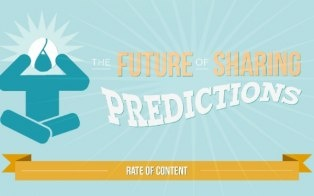 Users of social networks are getting tired of sharing -- but that doesn't mean sharing is on the decline. A new study analyzes sharing behaviors on Facebook, Twitter and Google+ and makes predictions for the future of sharing.     Digital agency Beyond released the study for Social Media Week, al...