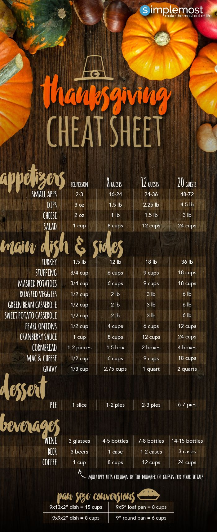 Not sure how much food to make your family this year for Thanksgiving? This serving size cheat sheet will help with your recipe planning: http://www.simplemost.com/the-best-thanksgiving-serving-size-cheat-sheet/?utm_source=pinterest&utm_medium=referral&utm_campaign=organic