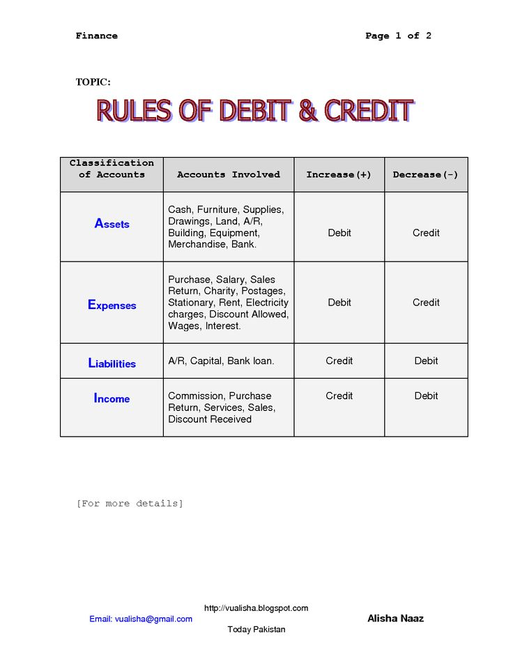 Debit And Credit Cheat Sheet  Rules For Debit  Credit