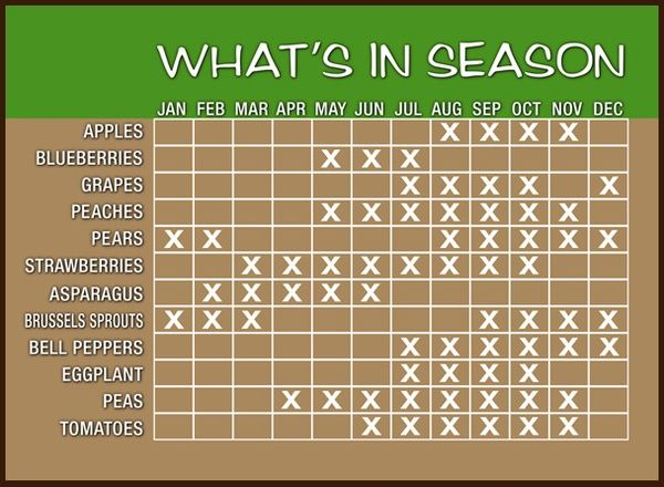 Guide to which produce is in season during which months.