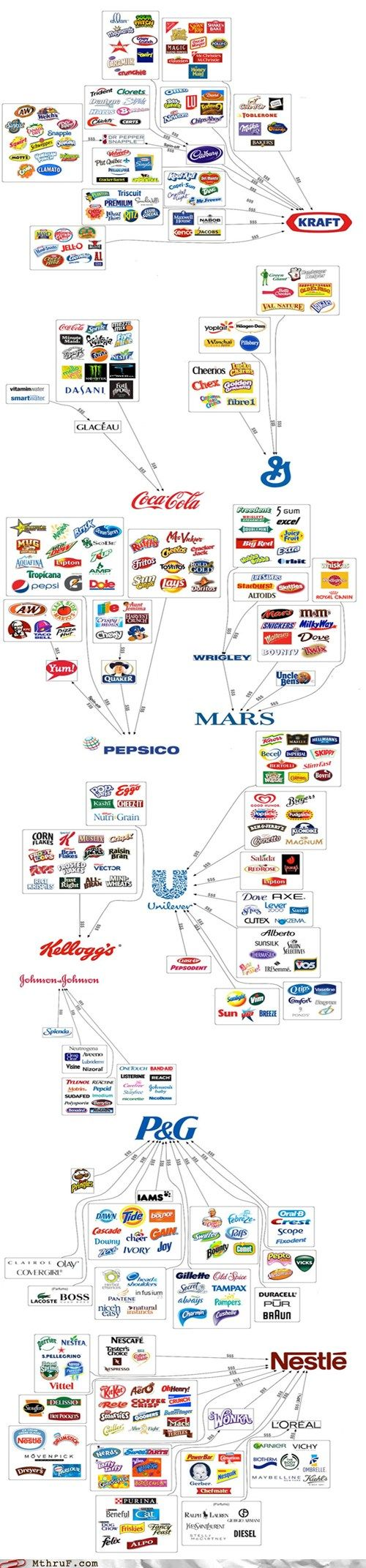 The Illusion of Choice: Charts, Epic Fail, Trees Logos, Food Chains, Food For Thoughts, Choice, Branding, Illusions, Infographic