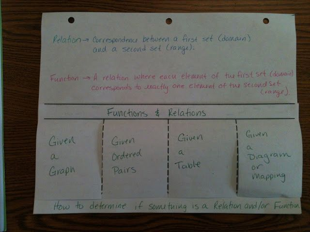 Relations and Functions Foldable: Functional Ideas, Functional Foldable, Schools Math, Math Notebooks, Math Lessons, Teaching Math Ideas, Schools Ideas, Schools Stuff, Teachingmath Ideas