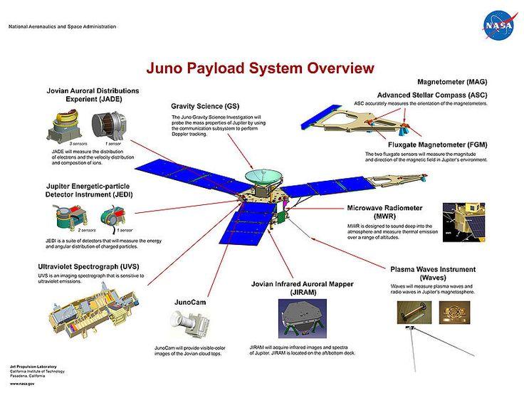 Aufbau der Raumsonde Juno (Stand 2009)