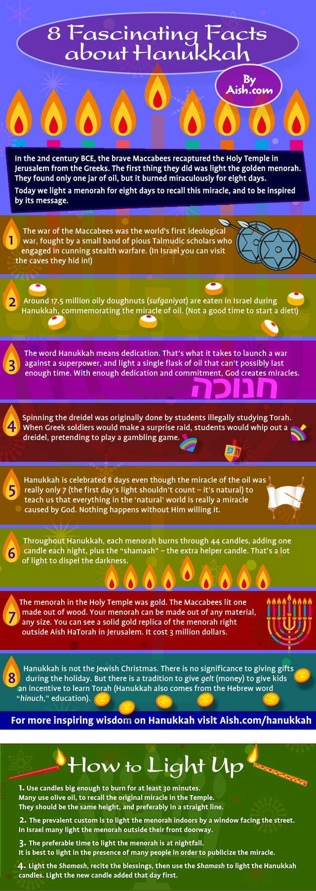 8 Fascinating facts about Hanukkah; An Infographic to SHARE with friends and family.