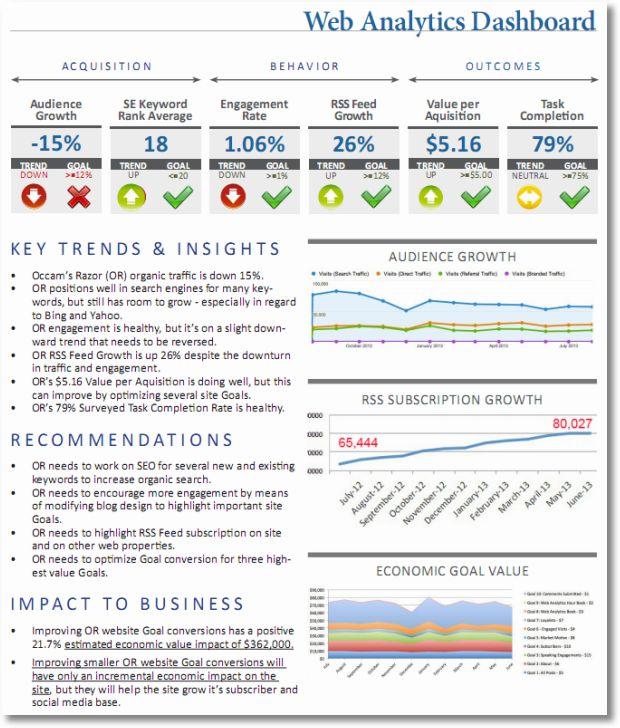 digital analytics strategic dashboard sm