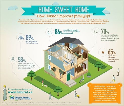 Home Sweet Home| Habitat for Humanity Canada