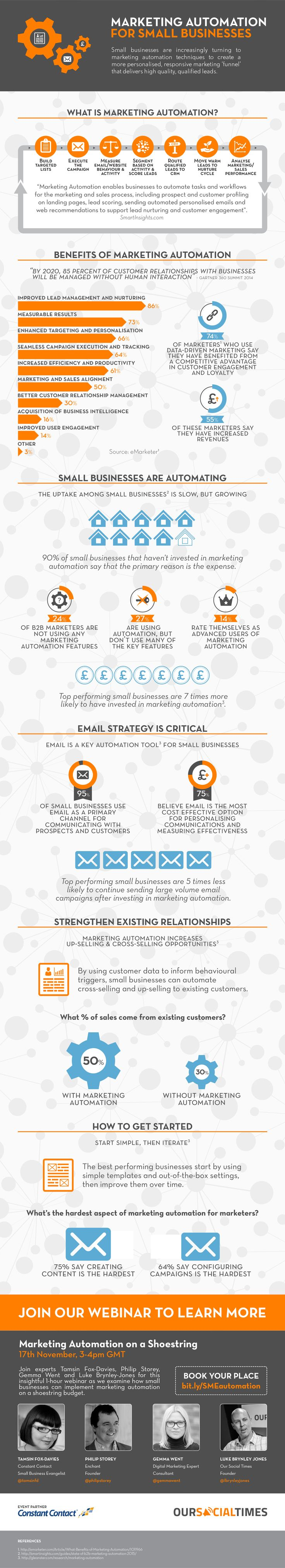 Marketing Automation for Small Businesses #Infographic #Business #Marketing