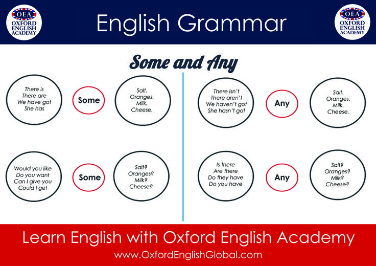 Learn English with Oxford English Academy and Learn English Grammar Some and Any.Click VISIT for more English learning hints and tips from the Oxford English Academy blog.  #oxfordenglishacademy #learnenglish #englishschool #englishcourse #learnenglishoxford