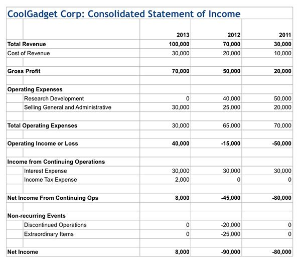 How To Read an Income Statement — Tuts