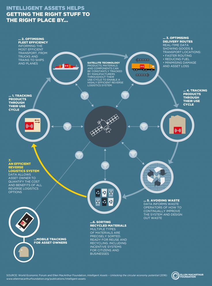 [Infographic] Intelligent Assets: Unlocking the Circular Economy Potential | Sustainable Brands