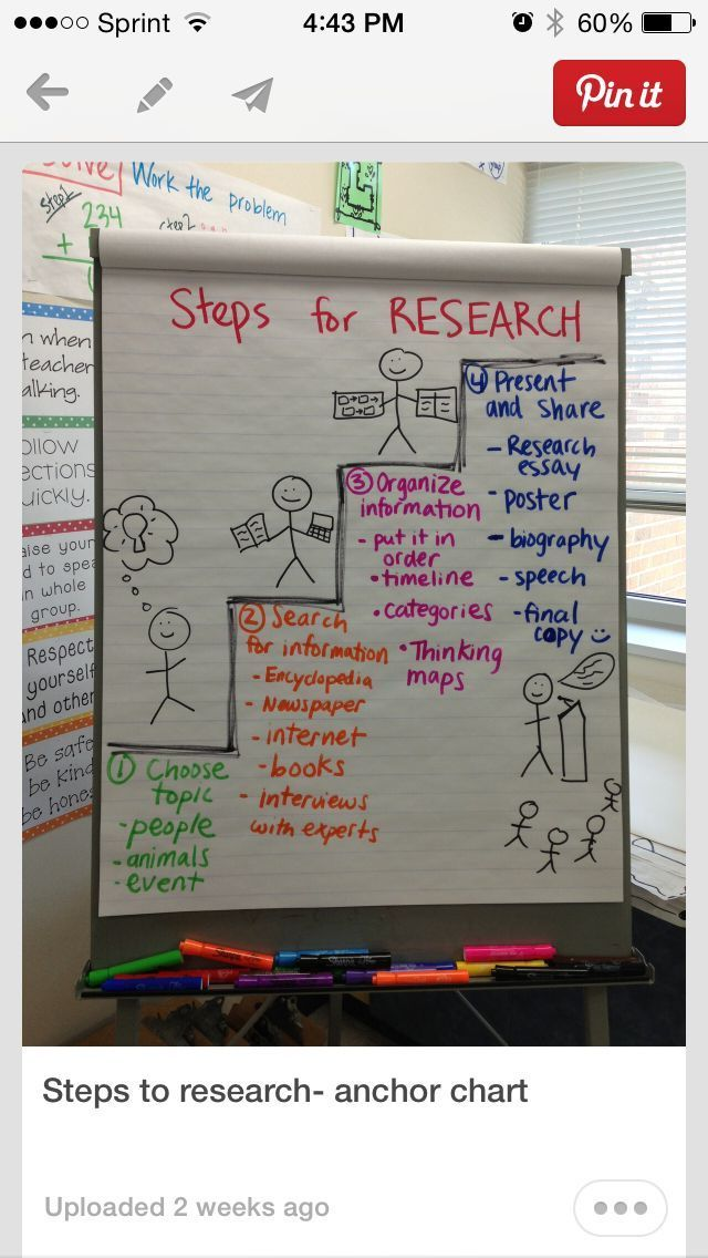 Love the steps for this anchor chart for research! More