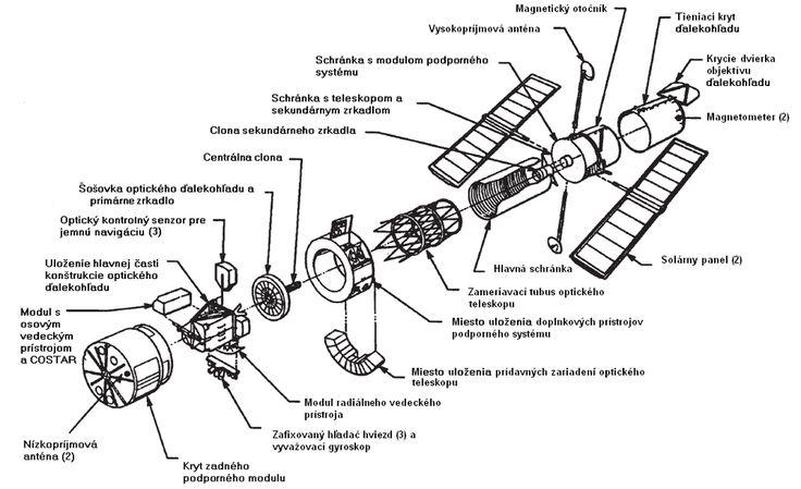 HubbleExploded-slovak - Hubblov vesmírny ďalekohľad – Wikipédia