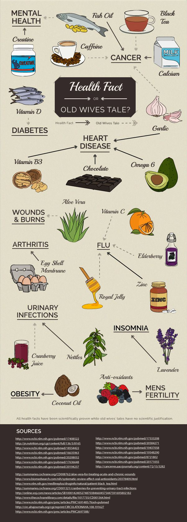 Health fact or old wives' tale? #health #infographic