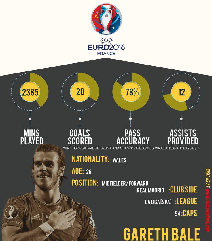 Gareth bale stats Real Madrid 15/16