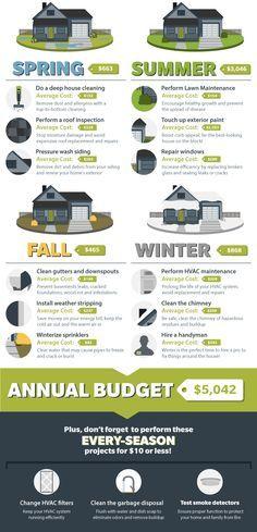 593 best Home Maintenance Checklists images on Pinterest