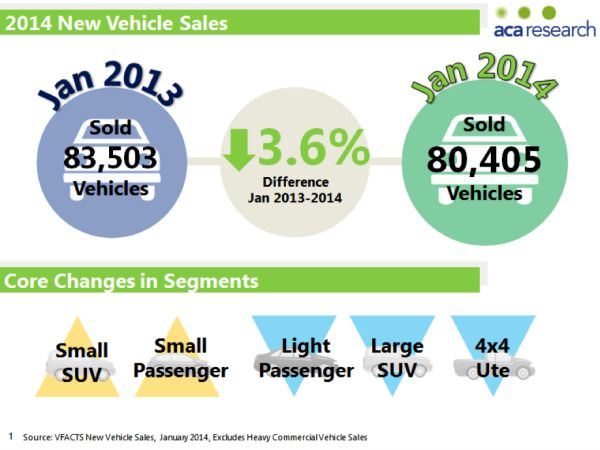 Australian Auto Market Research: Businesses Rein in Fleet Purchases in January 2014