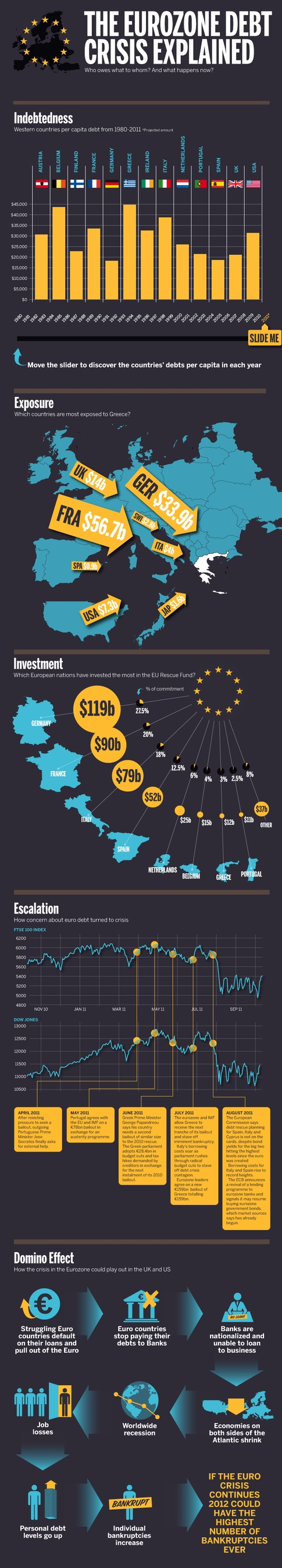 #Infographic that represent the #Eurozone #debt crisis, hard subject