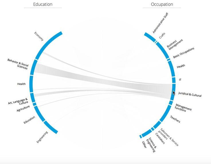 17  best ideas about sankey diagram on pinterest