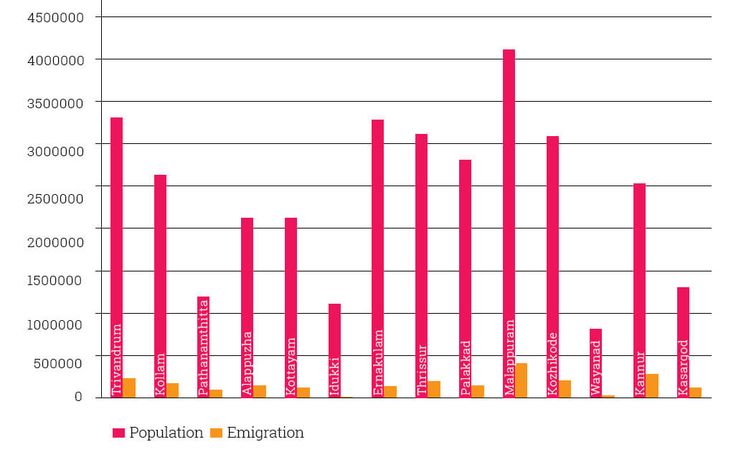 the emigration rate with respect to each district of Kerala on the year 2011