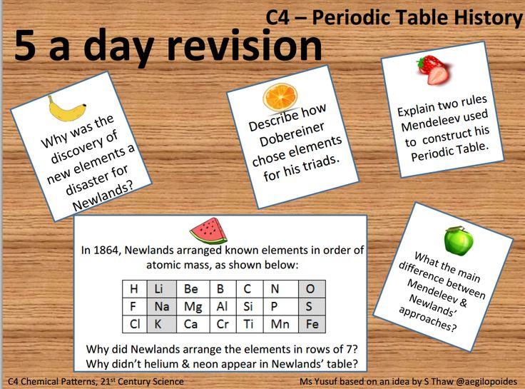 Science 5 a day revision - 21st Century Science C4 revision tool to aid student recall & topic application. I based this resource on an item created by http://twitter.com/aegilopoides.