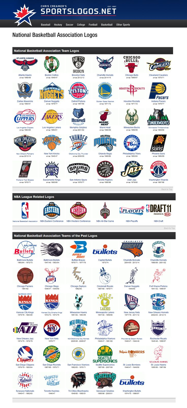 complete history of Sports Logos (from ALL OVER THE WORLD, from EVERY LEAGUE), by Chris Creamer | all sports are included. this particular infographic looks at the NBA. clicking on a team will give you the complete history of their logo. fully INTERACTIVE: http://www.sportslogos.net/teams/list_by_league/6/National_Basketball_Association/NBA/logos/ #NBA #basketball #FIBA #NFL #football #Soccer #MLS #WorldCup #FIFA #MLB
