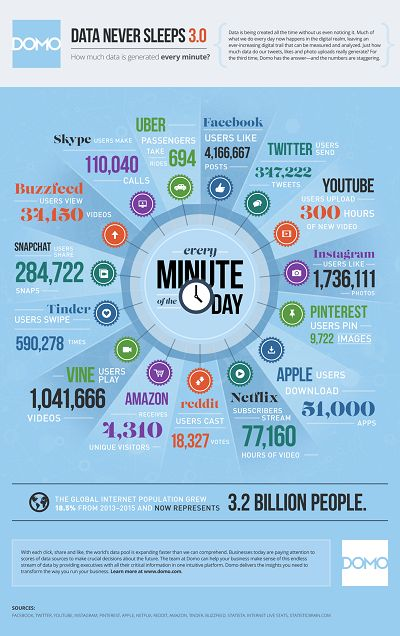 Every minute, YouTube users upload 300 hours of new video, Instagram users like 17,36,111new photos, Amazon receives 4,310 unique visitors every day, Snapchat users share 2,84,722 snaps and Uber passengers take 694 rides.  Want to know how much big data other top digital and social media sites are generating? Study the infographic by DR4WARD here.