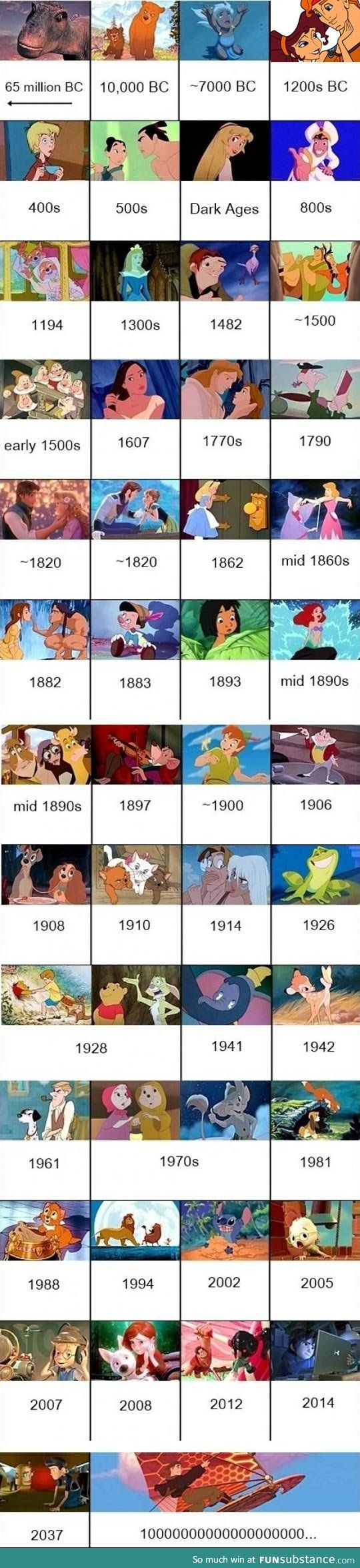 Disney movies chronology <== I like how they don't finish the date for Treasure Planet
