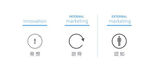 図1:発想、説得(社内マーケティング)、認知(社外マーケティング) © Hideshi Hamaguchi