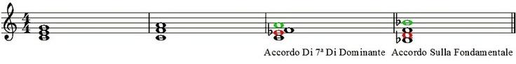 """LE CADENZE ARMONICHE: La cadenza è quella tendenza che hanno i vari accordi a convergere verso la tonica che è il centro della tonalità.  La si trova o alla conclusione del brano musicale, o nei vari punti di sospensione di semifrasi, frasi e periodi musicali!  Che significa tutto questo???  Vuol dire in parole povere che ogni qualvolta noi ascoltiamo un brano musicale, abbiamo la sensazione di vivere all'ascolto sia delle """"conclusioni intermedie"""", sia la conclusione del brano... (continua)"""
