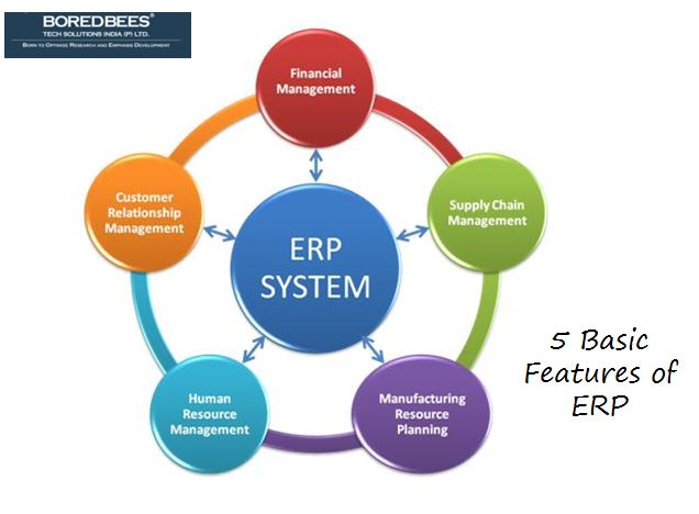 Five basic features of ERP system. #features #erp #business