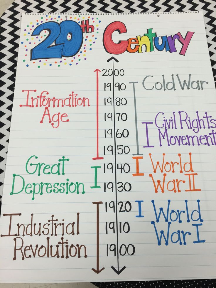 My 20th Century Anchor chart 5th grade