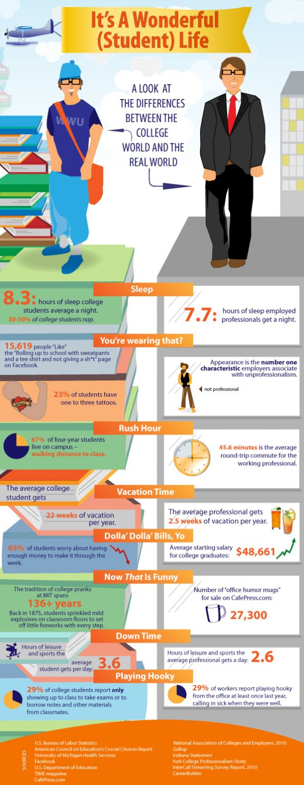 Differences between student life and work life. Some interesting stats!