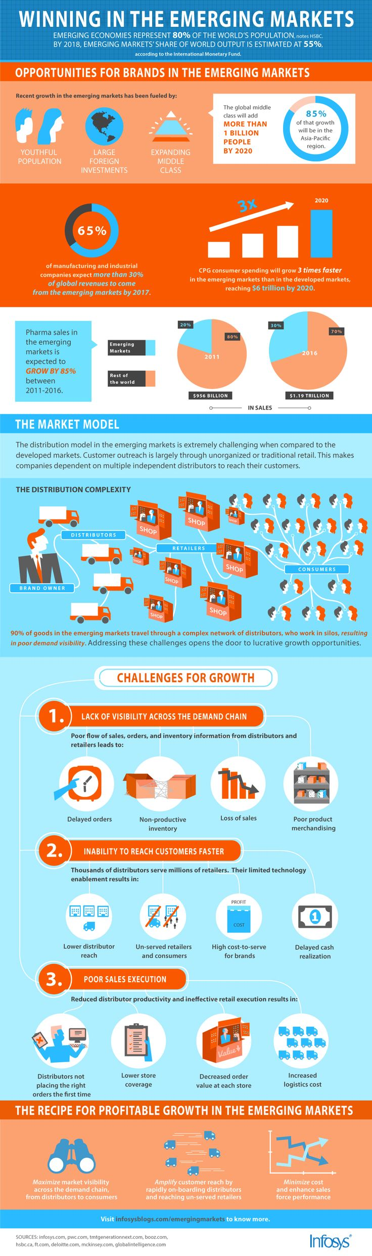 How to Increase Profitable Growth in the Emerging Global Economies