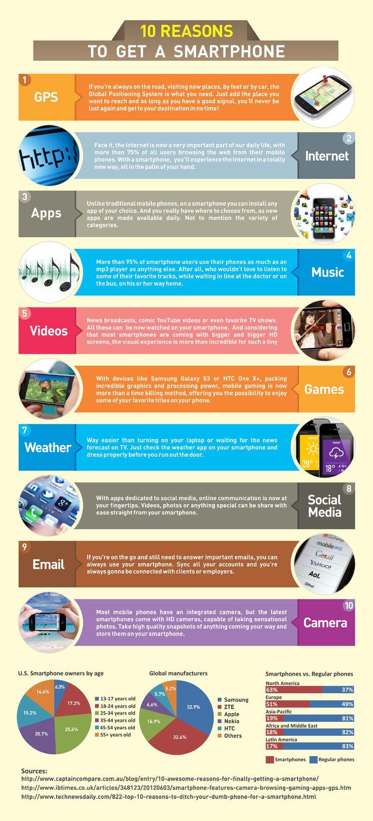 10 raisons pour avoir un Smartphone.
