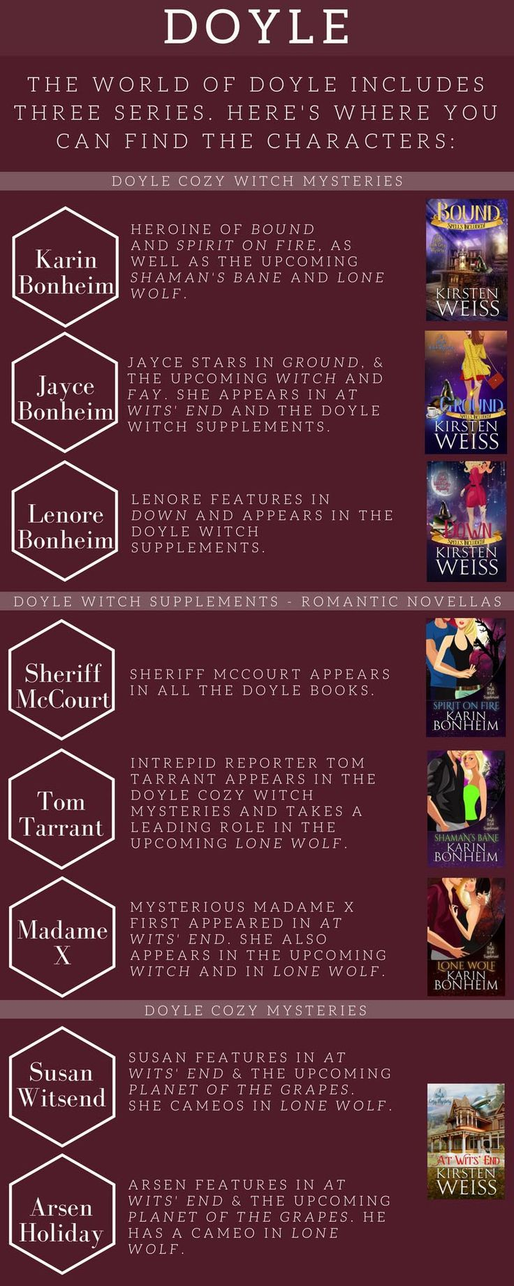 The World of Doyle - how do the Doyle witches, At Wits' End, and the PNR novellas intersect? I've created this handy infographic to explain (and hint at what's coming next)