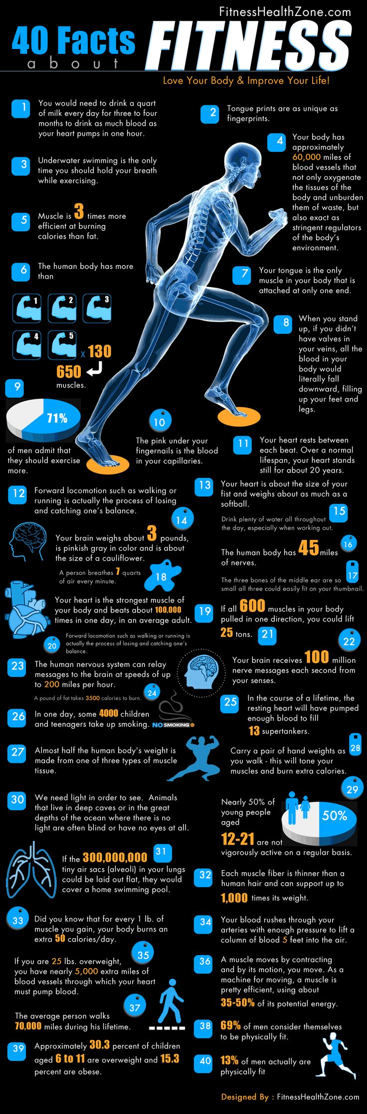 Here are some of the interesting facts about human body and health that you probably never knew. Knowing these should give you yet another reason to lFitness, Healthy, 40 Facts, Fit Infographic, Interesting Facts, Fit Motivation, Weights Loss, Human Body, Fit Facts