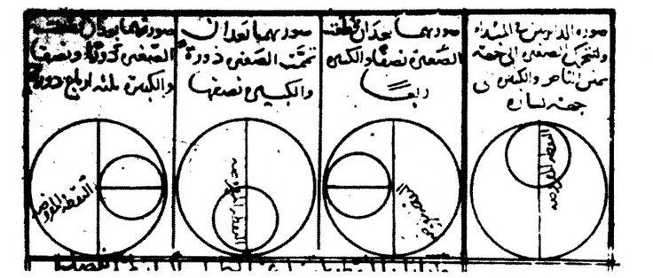 Rotação e Rolamento de Nasīr al-Dīn Tūsī - O filósofo, astrônomo, arquiteto, biólogo, químico, matemático, médico, cientista, teólogo e Marja Taqleed (Grande Aiatolá) do século 13, Khawaja Muhammad ibn Muhammad ibn Hasan Tūsī (1201 – 1274), mais conhecido como Nasir al-Din Tusi, ou simplesmente Tusi, era um adepto do modelo geocêntrico, como outros astrônomos de sua era, mas fez observações e previsões incrivelmente precisas sobre os movimentos planetários.