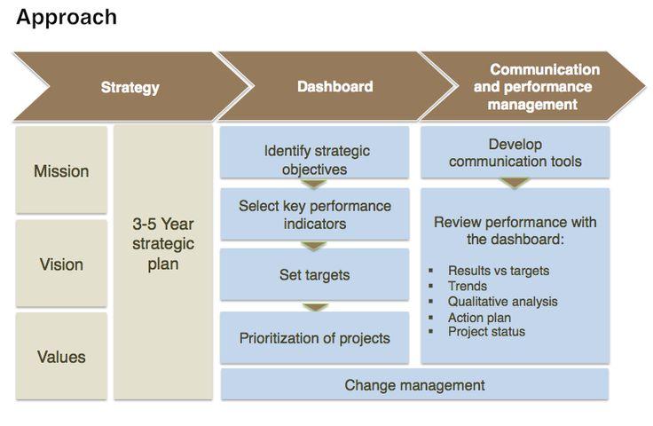 Image result for dashboard for strategic plans
