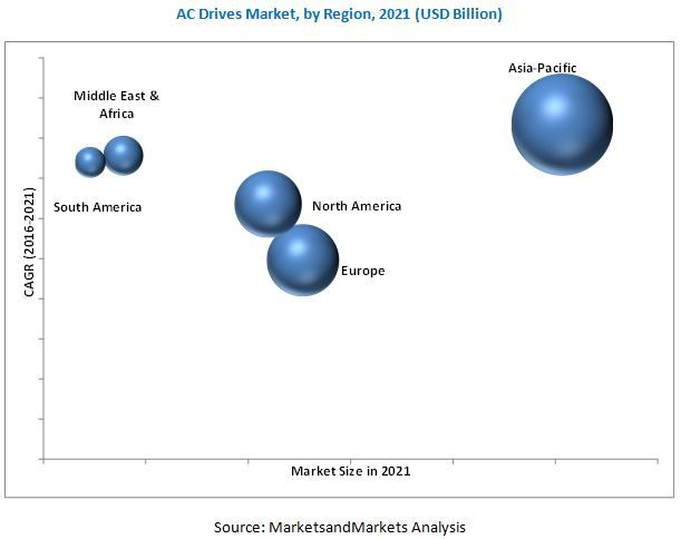 #ACDrives Market by Voltage (Low and Medium), Power Rating (Low, Medium, and High Power), Application (Pumps, Fans, Compressors, Conveyors, Extruders), End-Use Industry and Region - Global Trends & Forecast to 2021