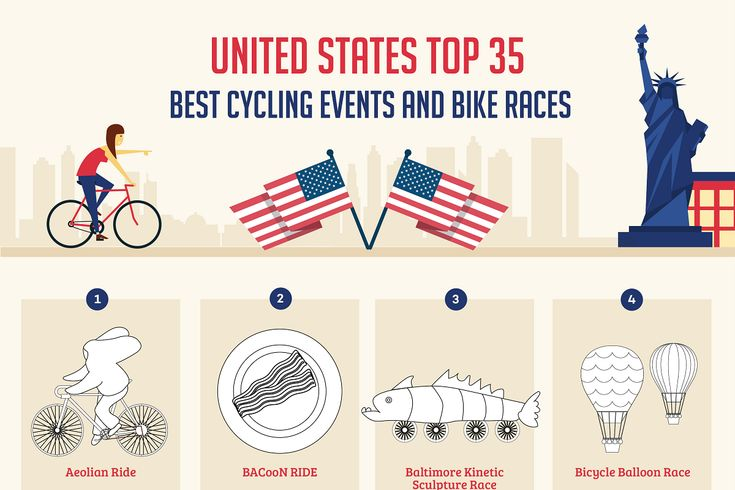 Looking at hundreds of cycling events and races, we have found the 35 most fun, prestigious and exciting events in the US.