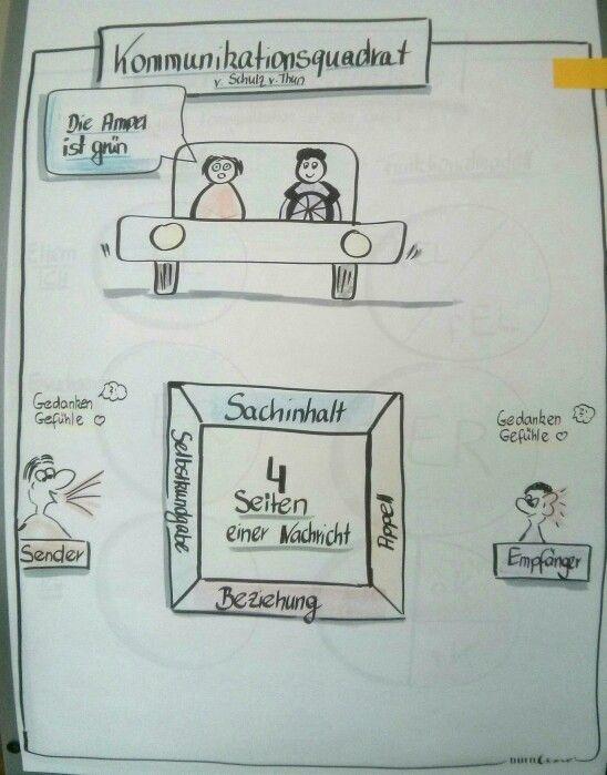 Kommunikationsquadrat / 4 Seien einer Nachricht Schulz von Thun Bettina Roloff Flipchartdesign