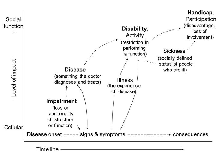 difference between impairment disability and handicap pdf