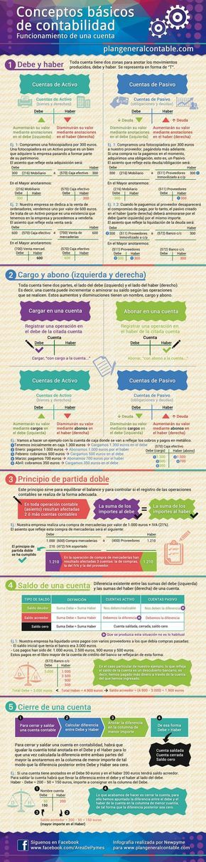Infografía sobre conceptos básicos de contabilidad