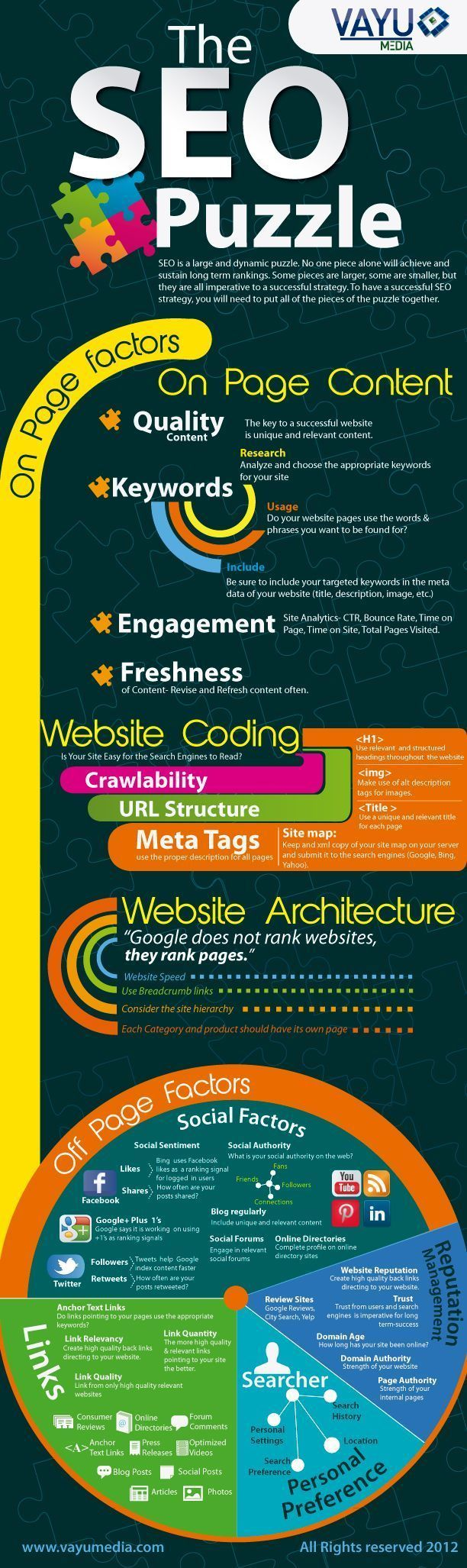 There are of course some key pillars that one should make sure to implement that seemingly every search engine incorporates. Instead of you having to browse around the Internet looking for all of them, Vayu Media put together an infographic called The SEO Puzzle that takes you through them one by one. Or rather, they go through the importance and the way that Google indexes websites for example. #searchengineoptimizationexamples,